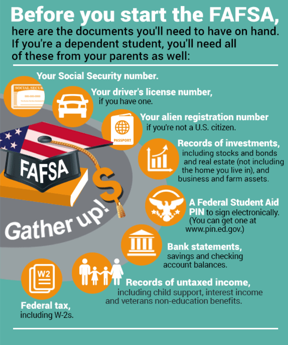 FAFSA documents needed